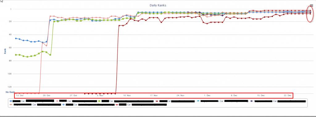 Case Study #1 Ranking Graph